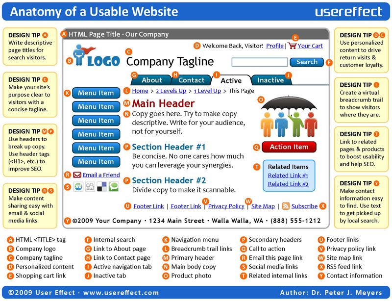 Anatomy Of A Website My E Learning Workshop
